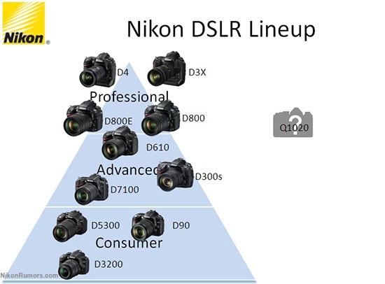 Nikon-DSLR-camera-lineup-after-the-DF